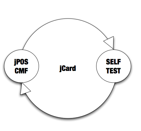 What is jCard? | jPOS Blog
